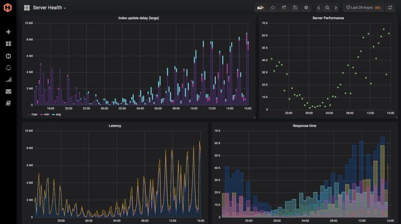 Screenshot of a MetricFire graph showing infrastucture monitoring metrics