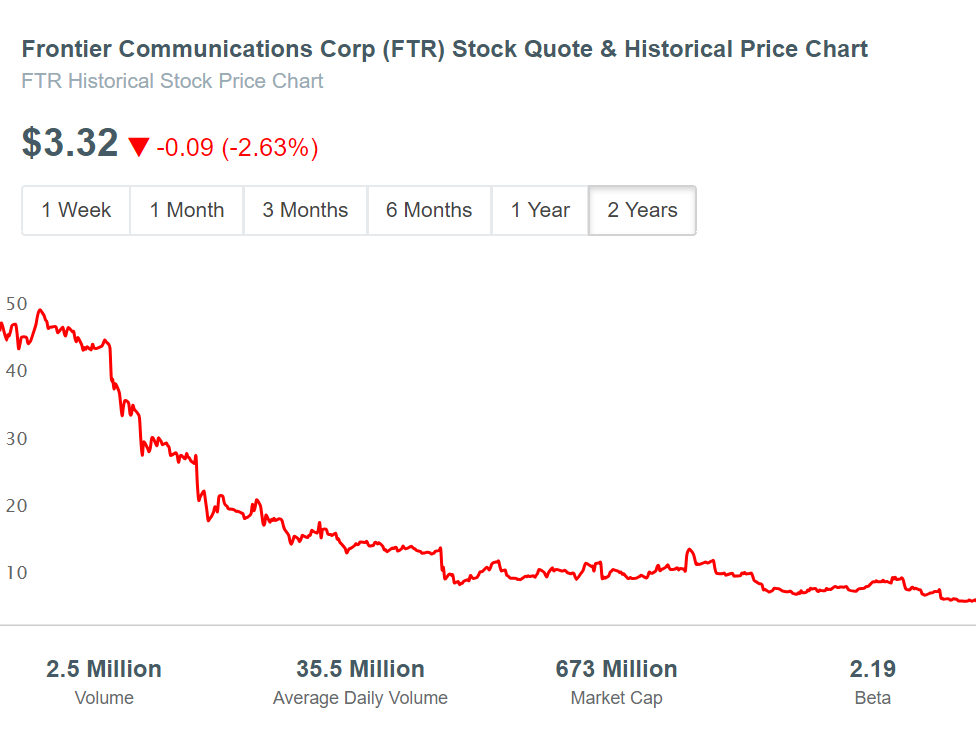 Frontier (FTR) Stock Price