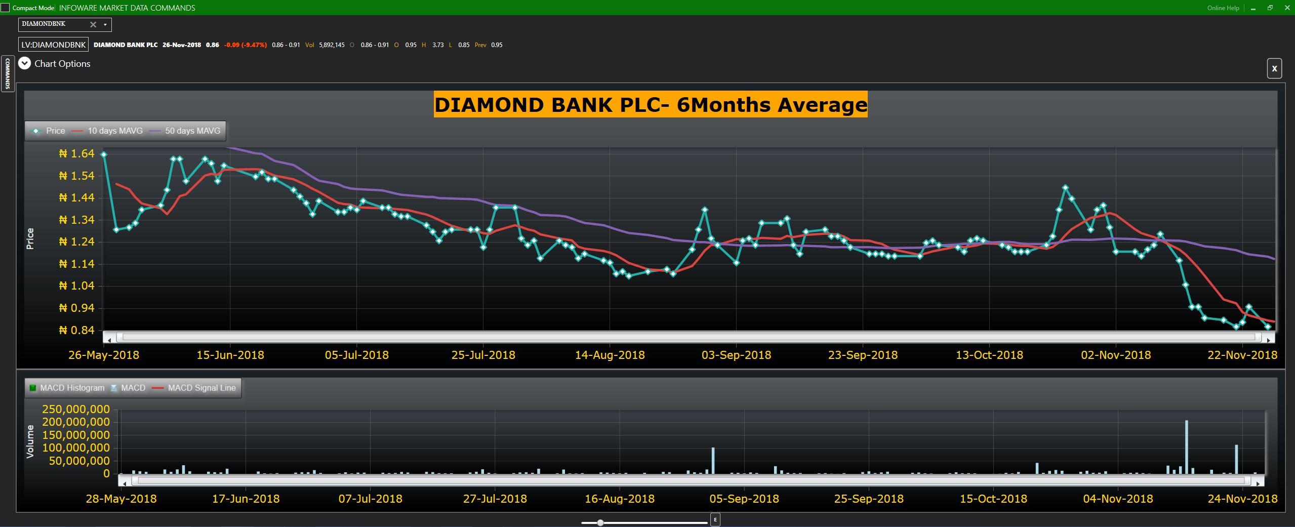 DIAMOND BANK IMDT