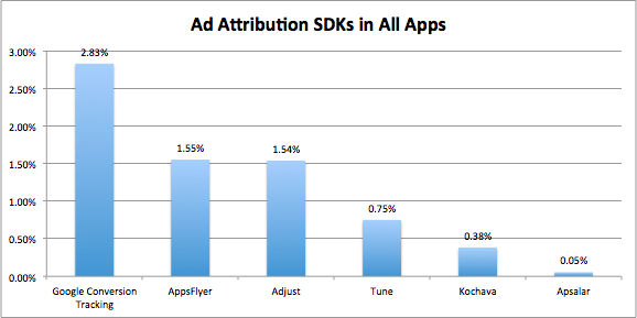 Ad Attribution SDKs in All Apps