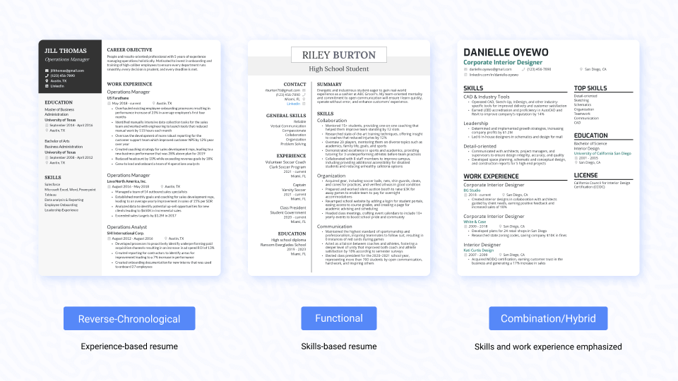 Comparison of reverse-chronological, functional, and combination/hybrid resumes