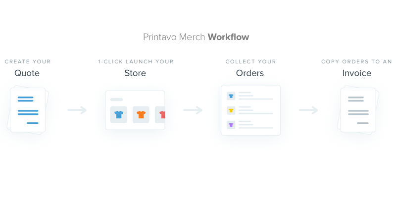 A basic overview of the Printavo Merch workflow.