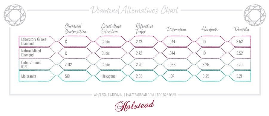 Diamond alternatives chart