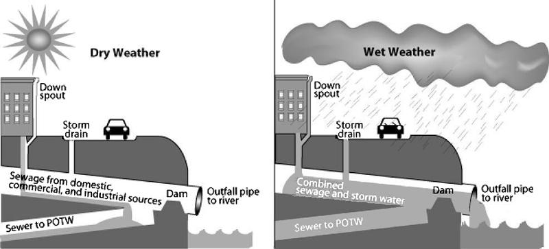 combined sewer EPA