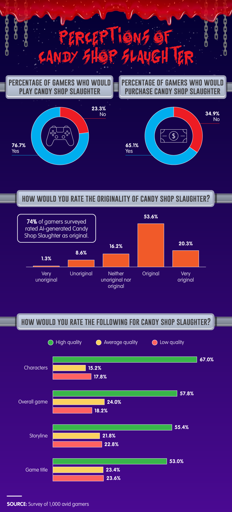 perceptions-of-candy-shop-slaughter