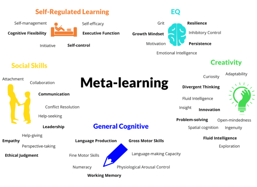 word cloud of all the traits that make up meta-learning
