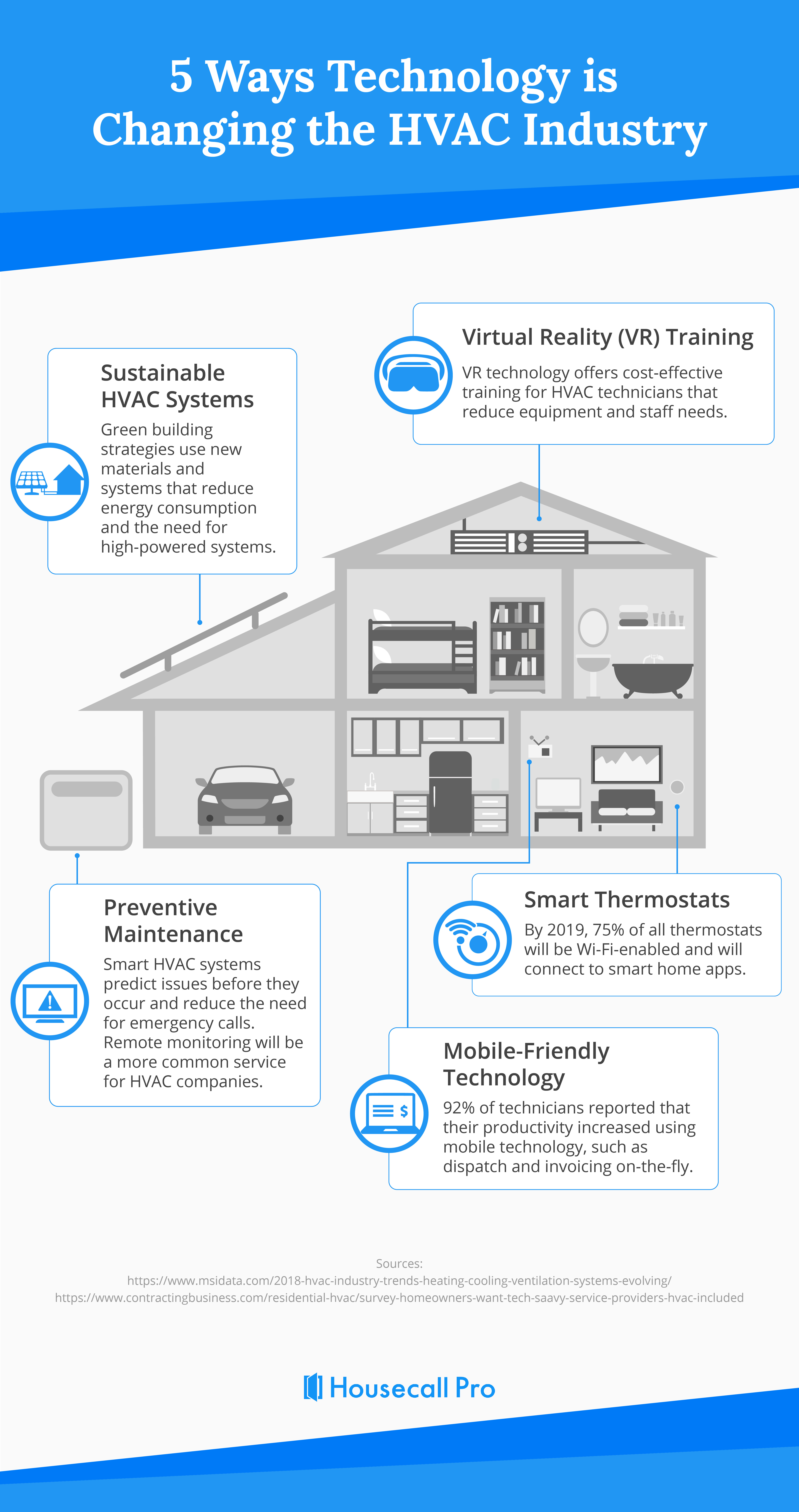 5 Ways Technology is Changing the HVAC Industry