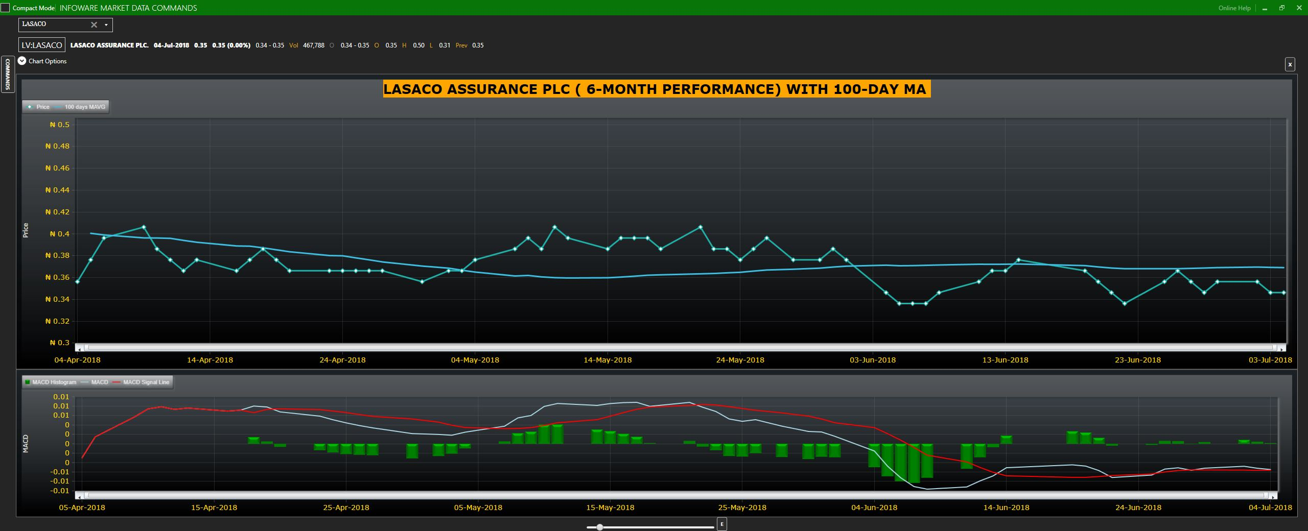 LASACO Assurance graph