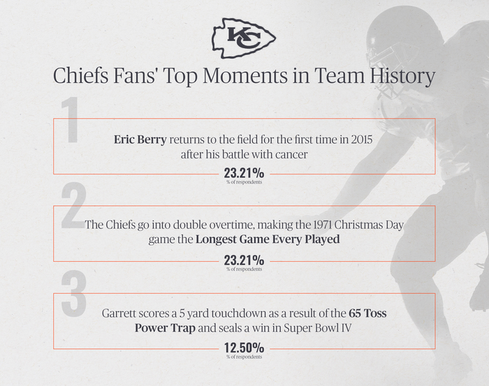 Chiefs Fans' Top Moments in Team History