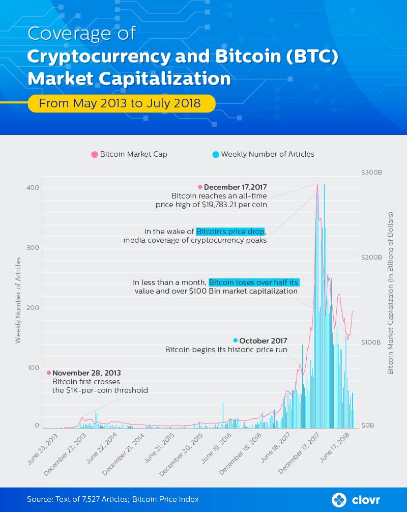 coverage-bitcoin