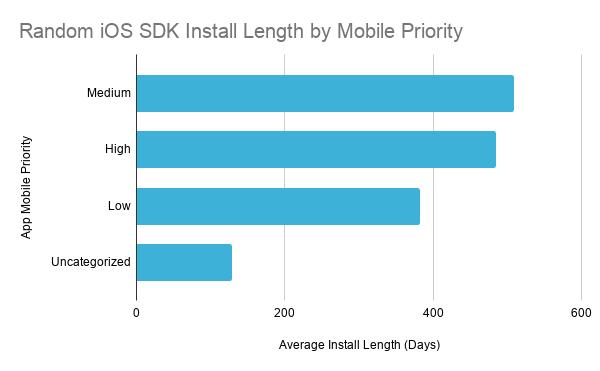 Random iOS SDK Install Length by Mobile Priority