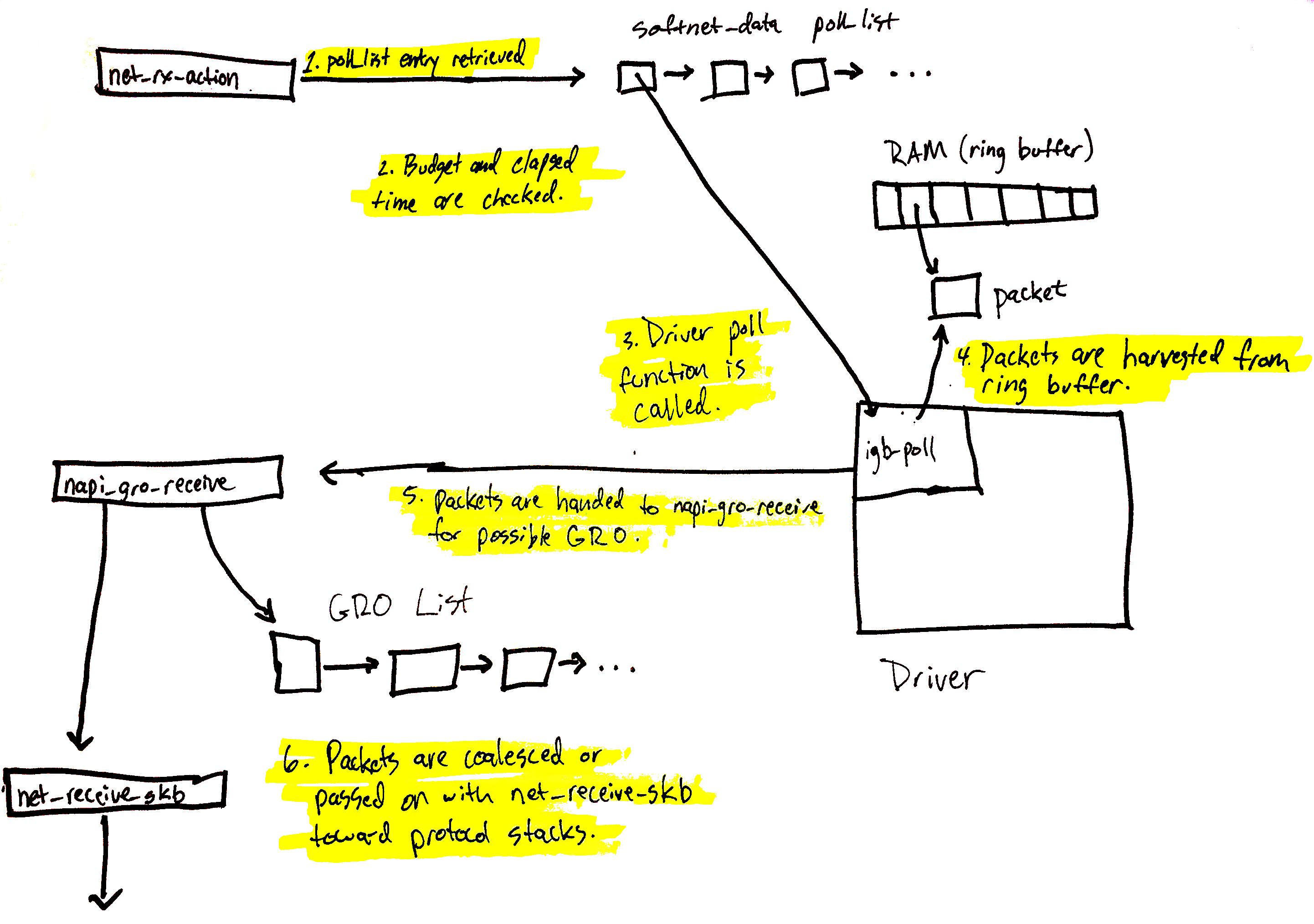 net_rx_action data processing diagram