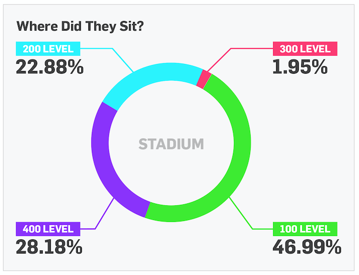 Gametime Attendee Seating Breakdown
