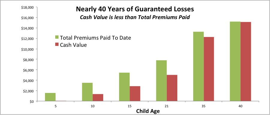 cash-value-vs-premiums-guaranteed-loss