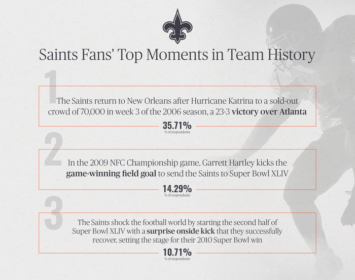 Saints Fans' Top Moments in Team History
