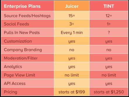 Juicer enterprise plan features