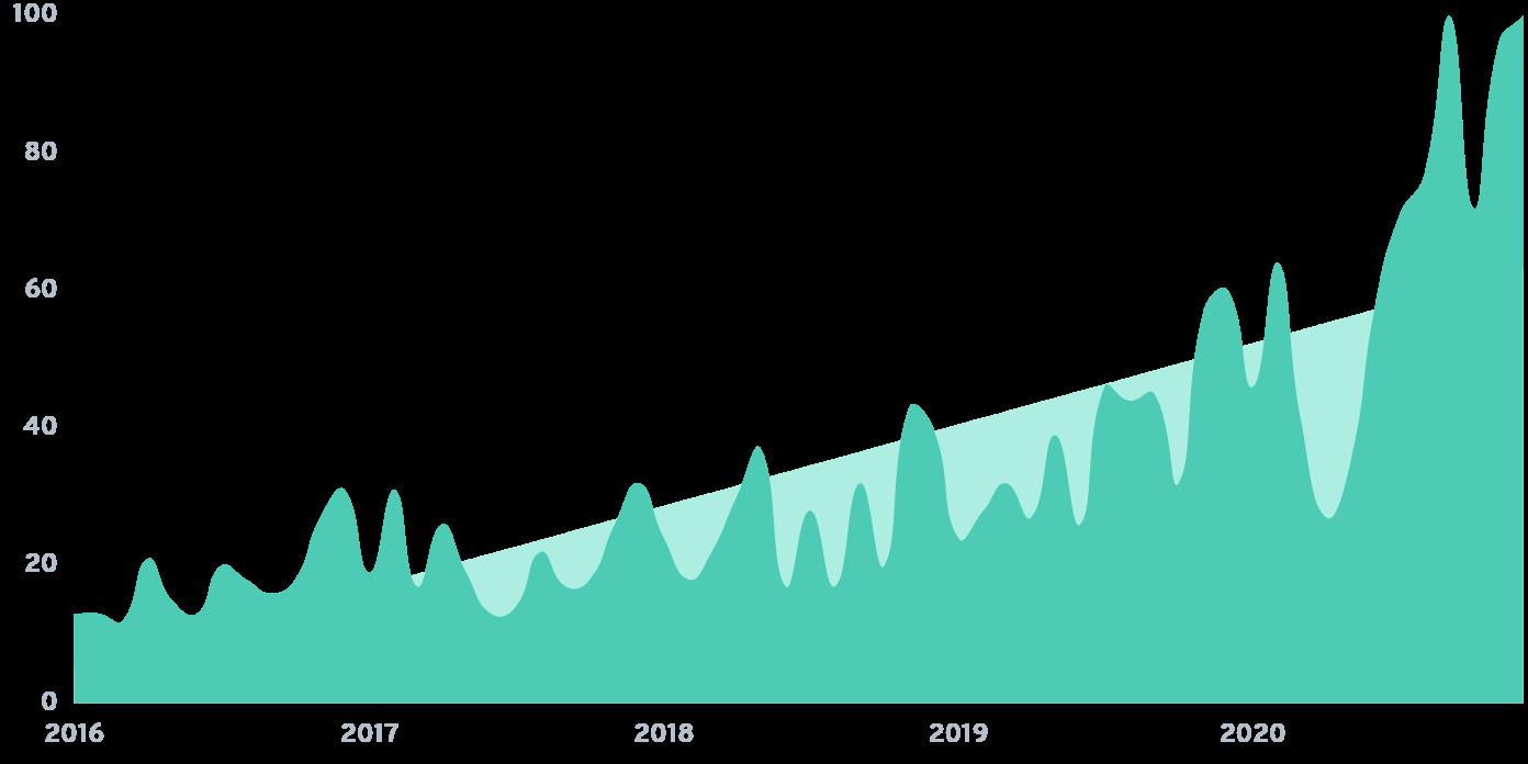 bnpl search growth