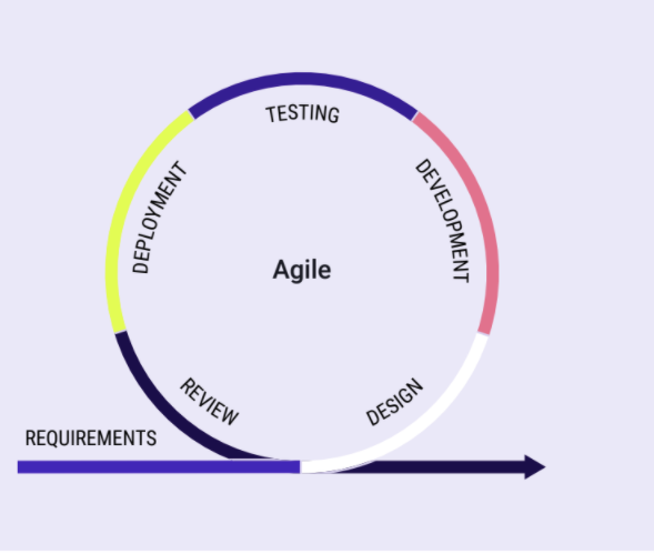 Agile Continuous Testing in Devops