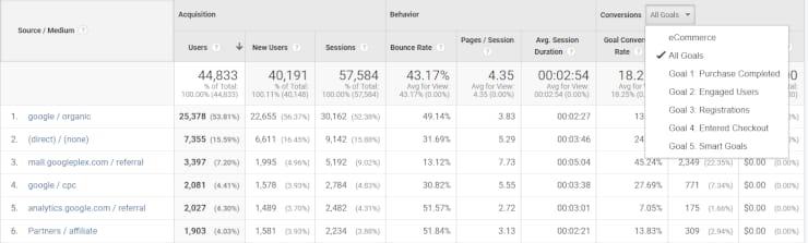 Using Google Analytics for tracking social ROI
