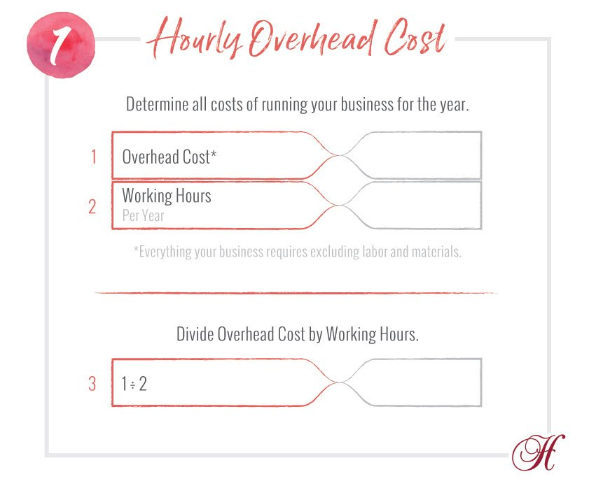 Hourly Overhead Cost Formula Worksheet