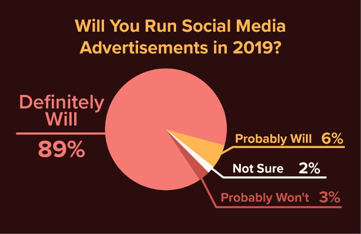 Will you run social media advertisements in 2019?