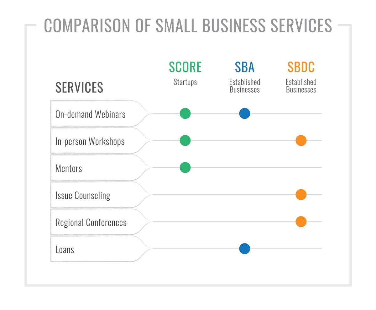 Comparison of SBA, SBDC, and SCORE small business services