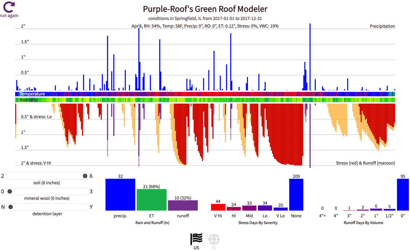 green-roof-model-graph-comparison-pos...