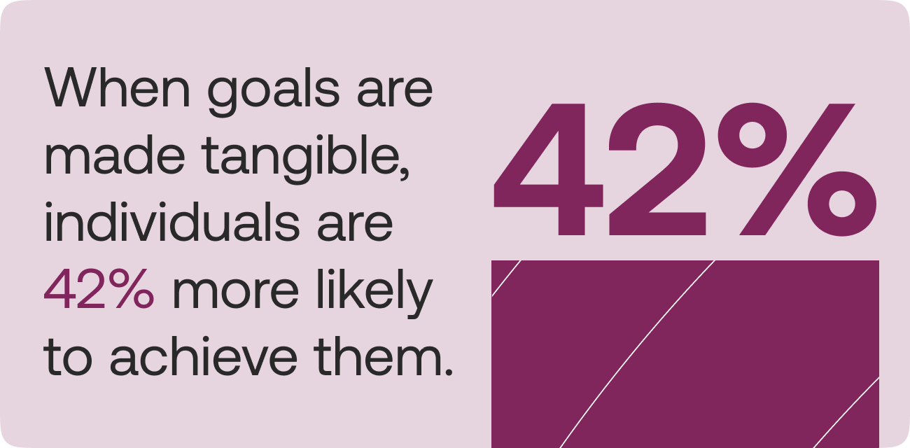 When goals are made tangible, individuals are 42% more likely to achieve them