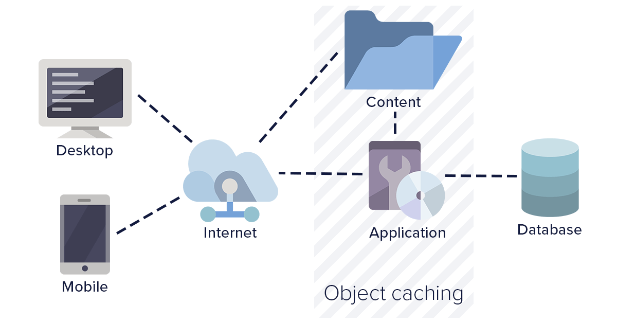 Diagram: Object caching strategy