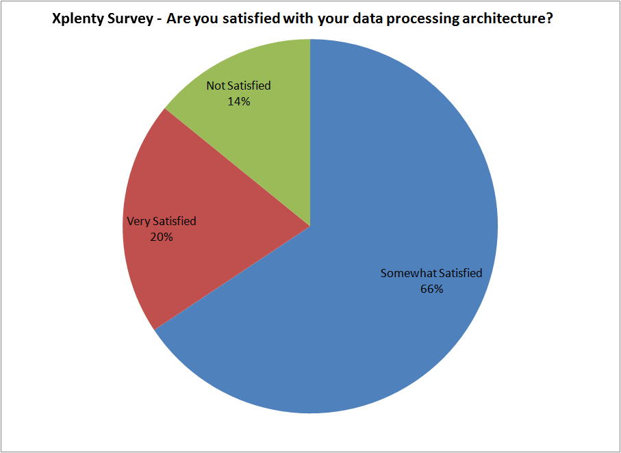 Xplenty's Data Processing Survey