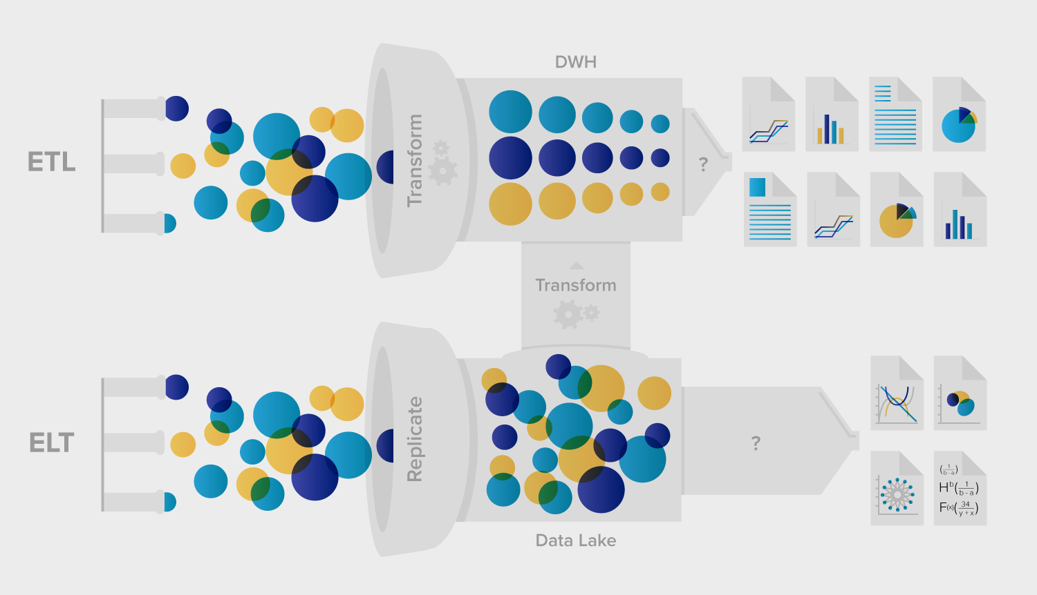 ETL vs ELT or Data Warehouse vs Data Lake | Xplenty