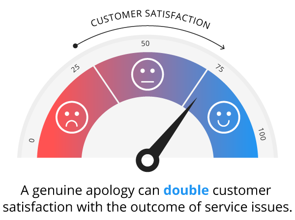 only 37% of upset customers were satisfied when offered something in return for the issue. However, if the business said sorry on top of the credit, satisfaction increased to 74%.