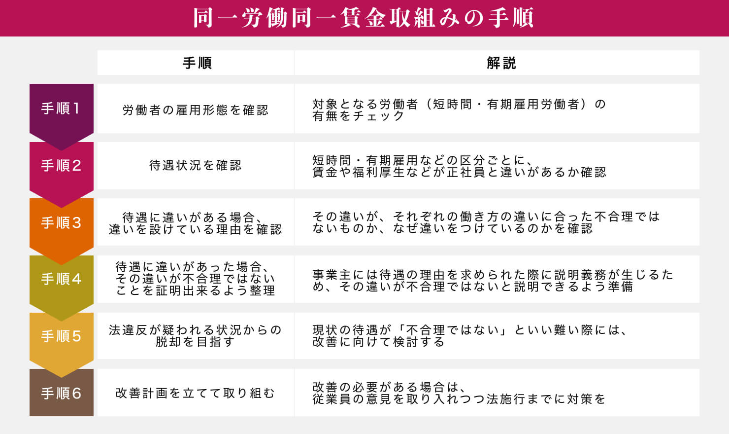 同一労働同一賃金取組みの手順 (1).jpg