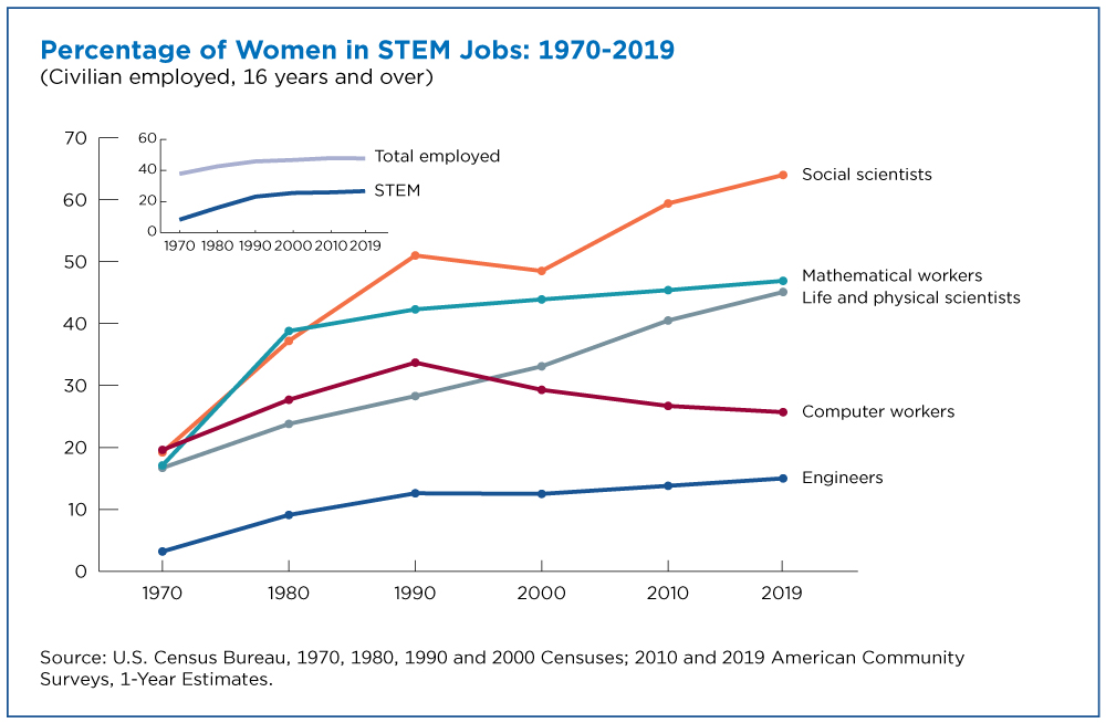 women-making-gains-in-stem-occupation...