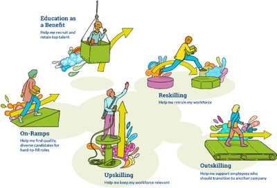 A graphic depicting an artist's interpretation of the 5 models of upskilling