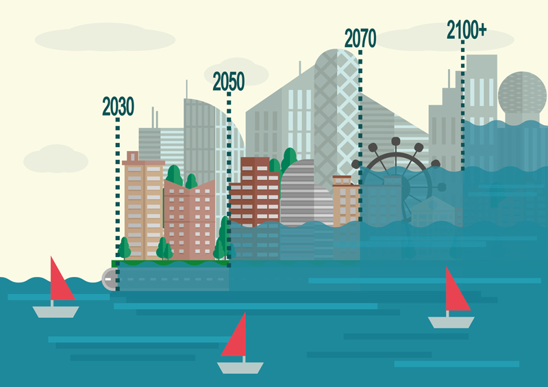 Sea level rise scenarios
