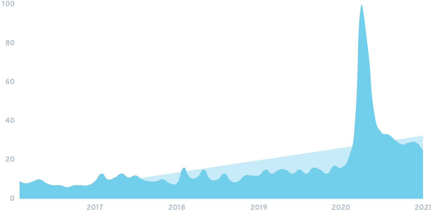 plant delivery search growth over time