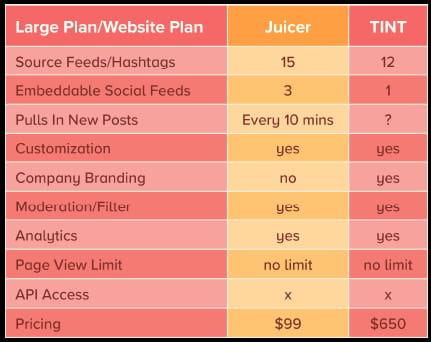 TINT alternatives - Juicer large plan