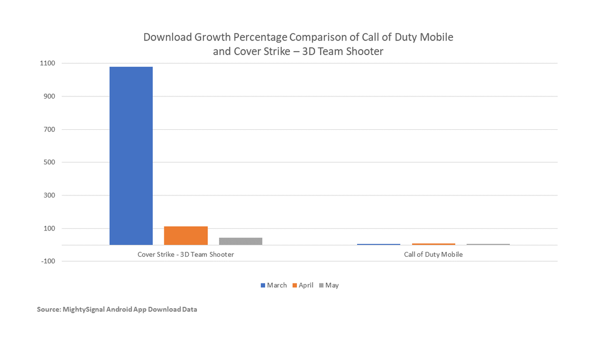 Call of Duty Mobile vs Cover Strike.PNG
