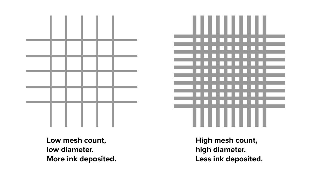 Comparing mesh count and mesh diameter for screen printing.