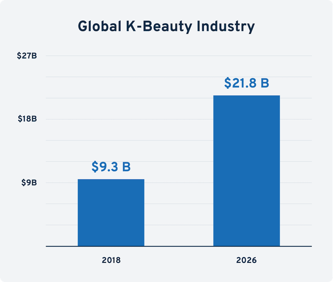 K beauty industry growth chart-min.png