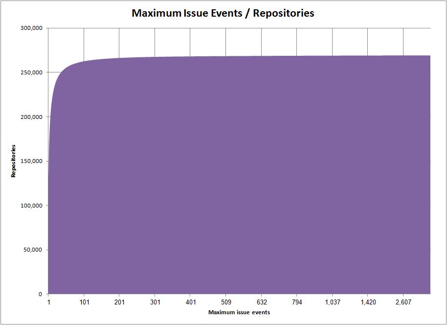 Maximum Issue Events / Repositories