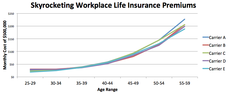 Skyrocketing Workplace Life Insurance...