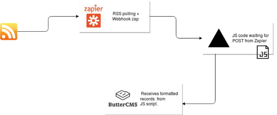 Flowchart of Zapier and ButterCMS