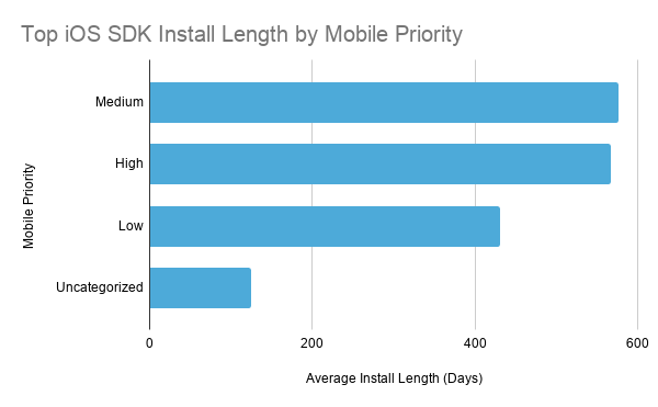 Top iOS SDK Install Length by Mobile Priority