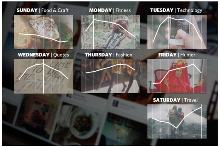 How to Use Pinterest for Business Schedule