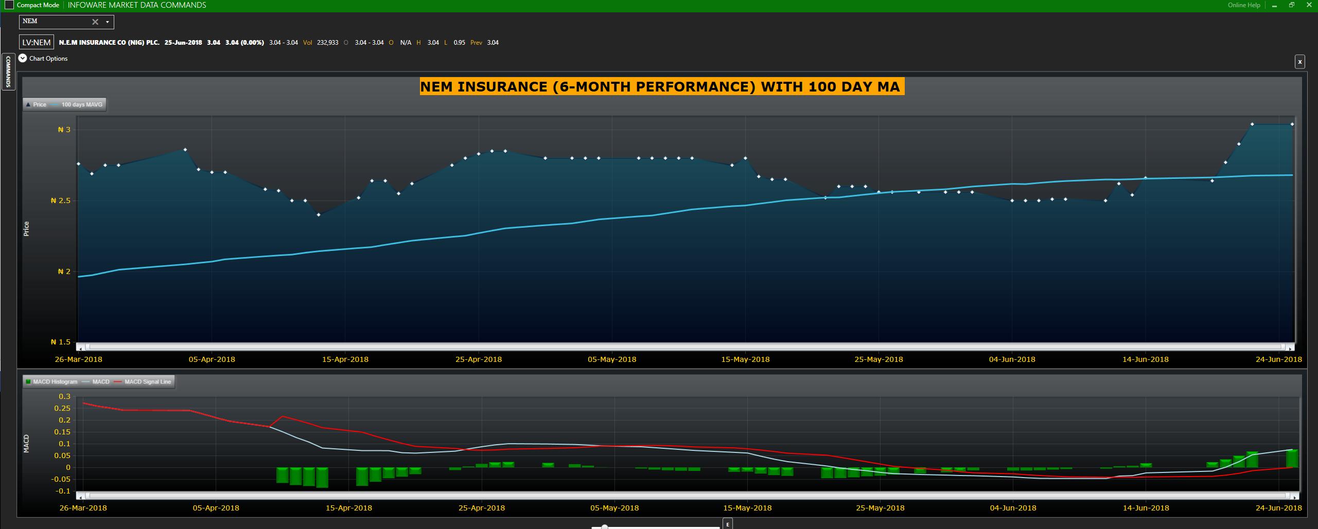 NEM Insurance stock