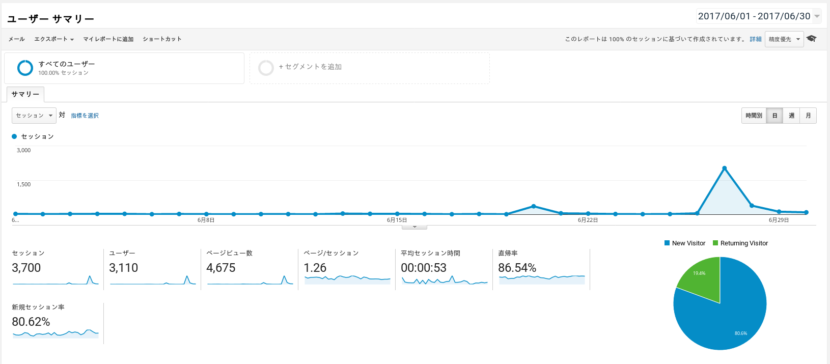 Koipun Google Analytics Dashboard