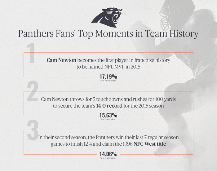Panthers Fans' Top Moments in Team History