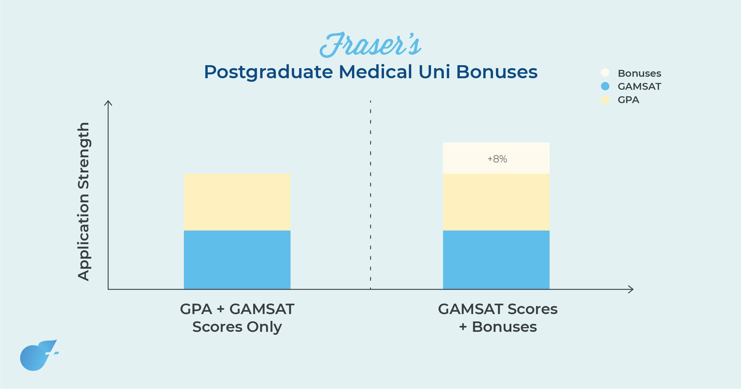 postgraduate-univeristy-bonuses